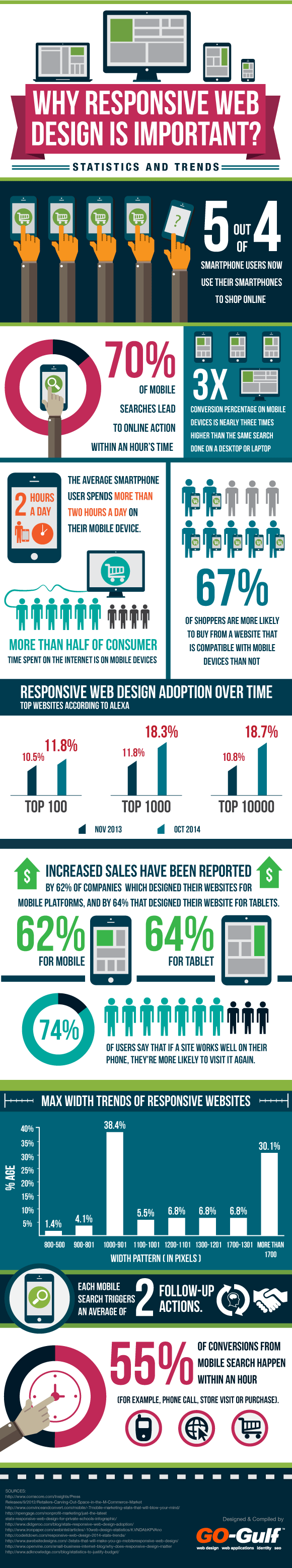 Why you need a responsive web design
