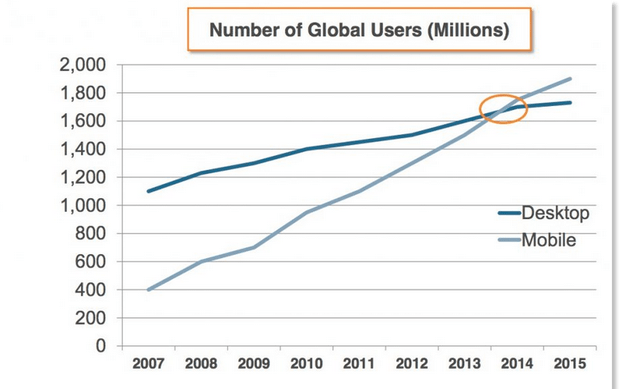 comscore mobile stats vs desktop users global