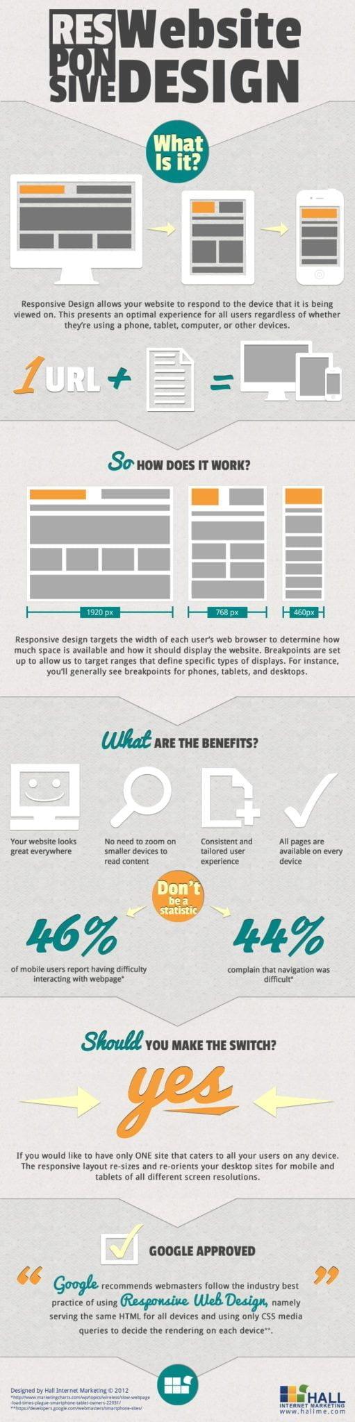 responsive design infographic