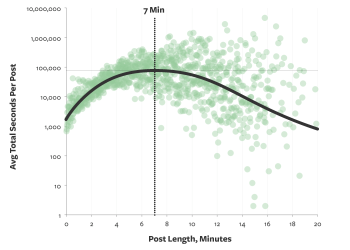 Ideal length of a blog post by Buffer