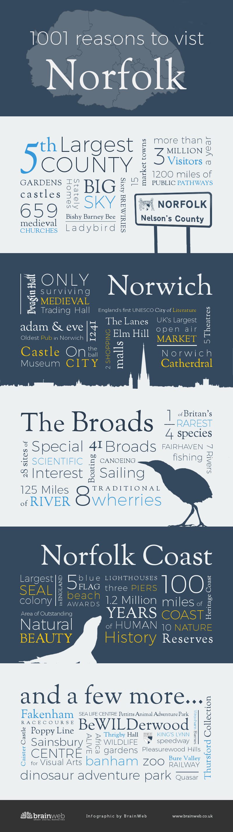 1001 reasons to visit Norfolk infographic